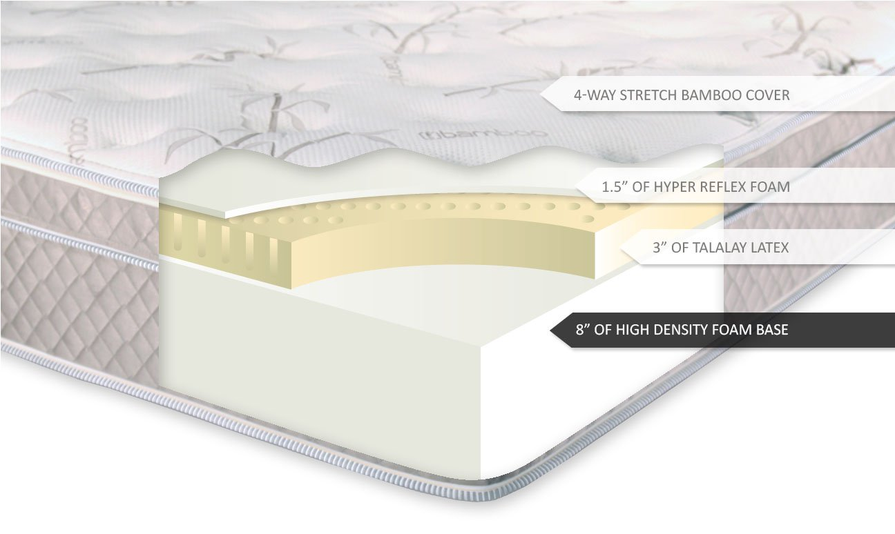 Things to consider while buying Latex Mattresses